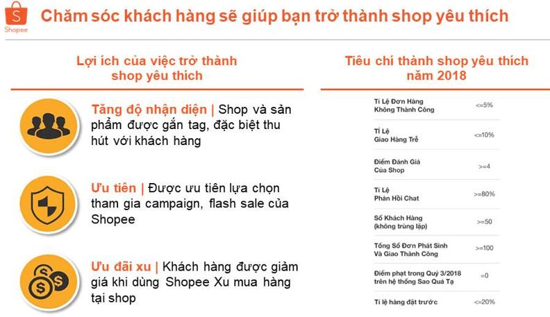 Bí quyết bán hàng trên Shopee thành công hiệu quả nhất